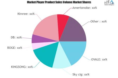 Electronic Cigarettes Market'