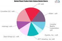 Colocation and Managed Hosting Services Market