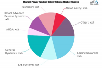 Short-range Air-defense Missile System Market