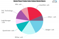 Insurance Risk Mitigation Software Market