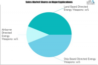 Directed Energy Weapons (DEW) Technologies Market