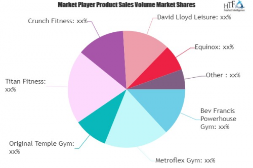 Gym and Health Clubs Market to witness Massive Growth by 202'