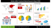 Global mRNA Treatment Market Assessment'