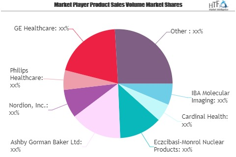 Nuclear Medicine Market Worth Observing Growth: Philips Heal'