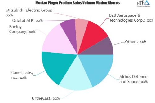 Satellite Remote Sensing Market'