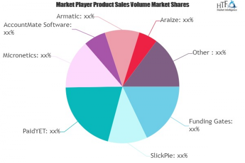 Accounts Receivable Software Market'