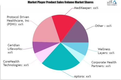 Corporate Wellness Software Market'