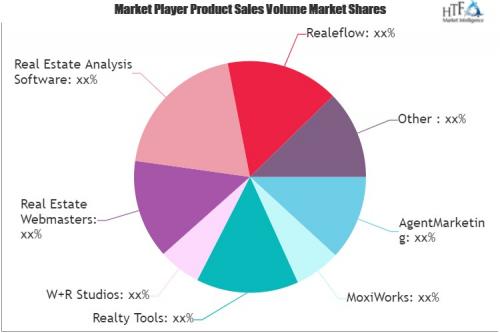 Real Estate CMA Software Market'