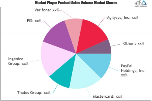 Payments As A Service(PaaS) Market'