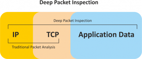 Deep Packet Inspection'