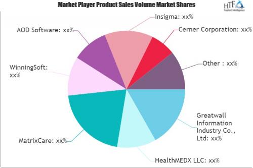 Long-Term Care Software Market'