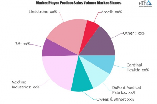 Infection Control Apparel Market'
