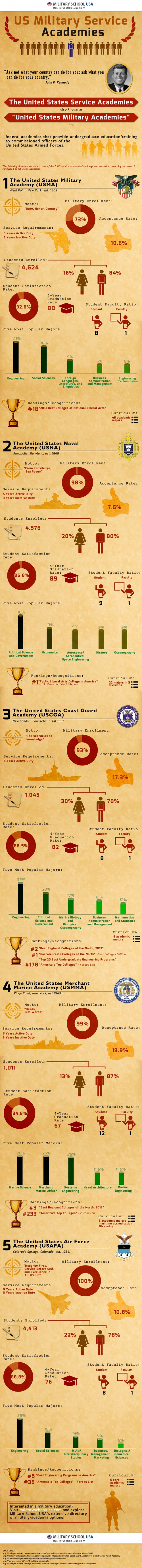 US Military Service Academies'