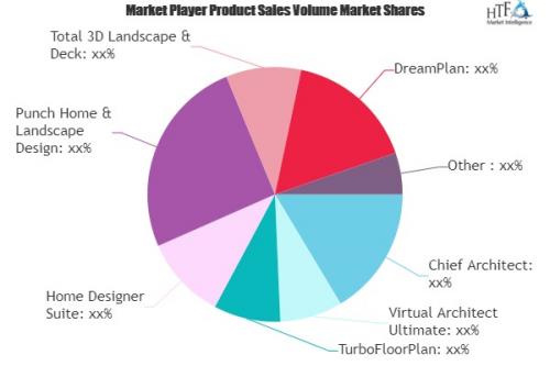 Home Design Software Market'