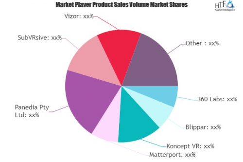 Virtual Reality Content Creation Market'