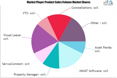Asset Leasing Software Market'