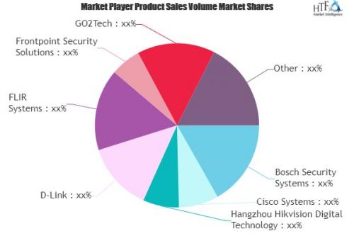 Wireless Video Surveillance Market'