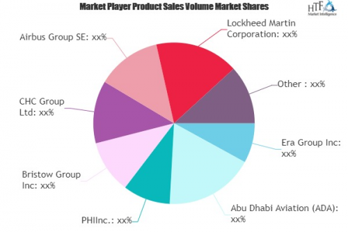 Offshore Helicopters Market'