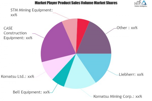 Mining and Construction Machines Market'