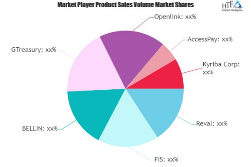 Treasury Management Software Market'