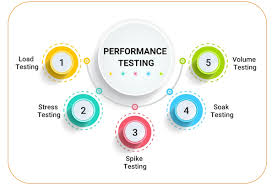 Performance Testing Market Critical Analysis With Expert Opi'