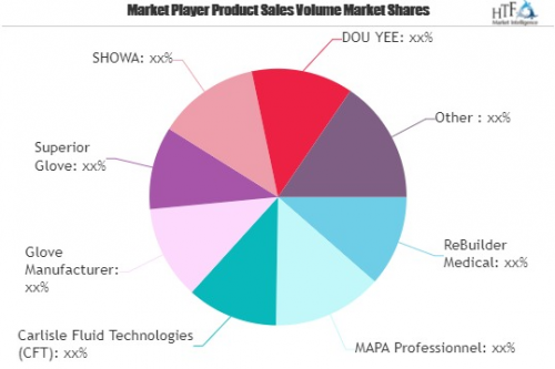 Conductive Gloves Market'
