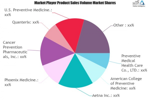 Preventive Healthcare and Wellness Market'