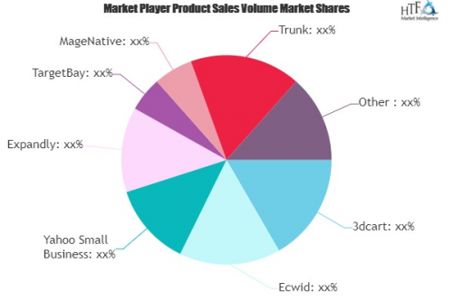 Small Business eCommerce Software Market'