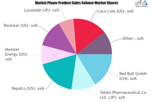 Sports and Energy Drinks Market'