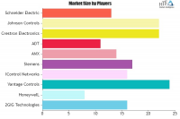 Home Automation & Control Industry Market