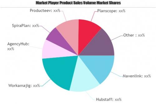 Agency Management Software Market'