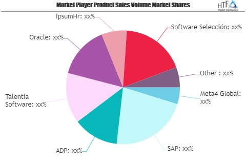 Core HR Software Market Next Big Thing | Major Giants SAP, A'