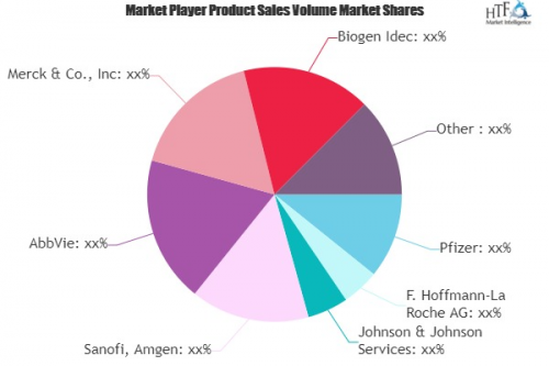 Bio-pharma Market'