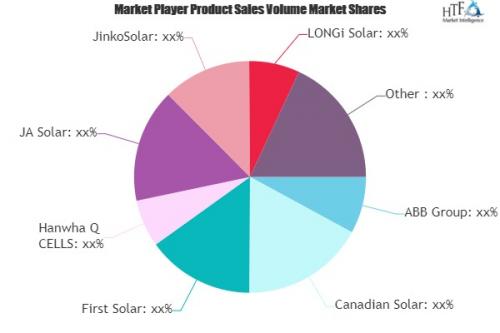 Solar Power Equipment Market'