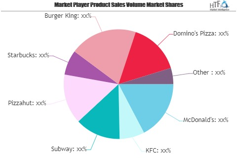 Fast Food Market to Witness Huge Growth by 2025 | McDonald&#'