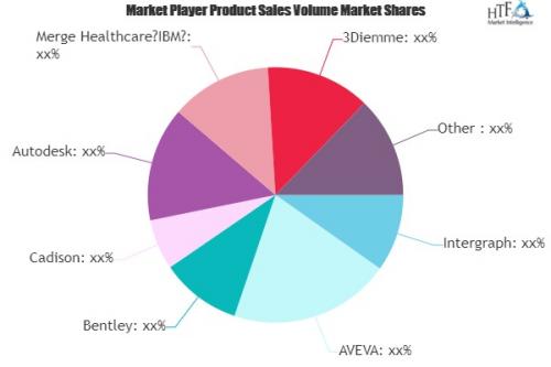 CAD Software Market'