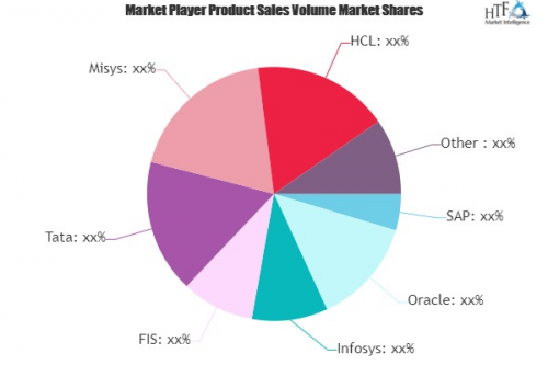 Core Banking Solution Market'