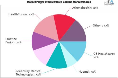 Electronic Medical Records (EMR) Software Market'