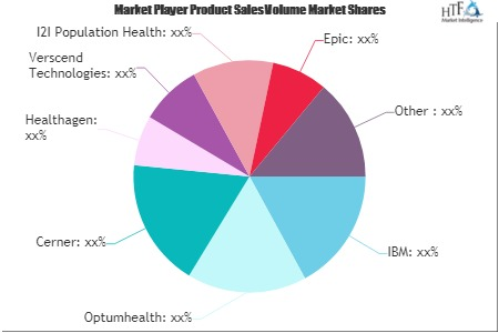 Population Health Management Market'