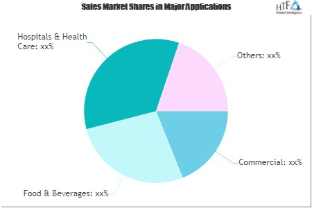 Away From Home Tissue and Hygiene Market'