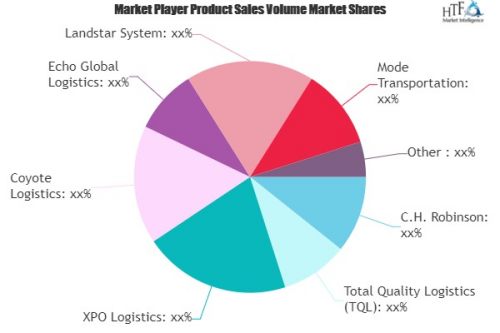Freight Brokerage Services Market'