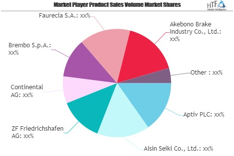 Aftermarket Auto Parts Market Is Booming Worldwide| Aptiv, A'