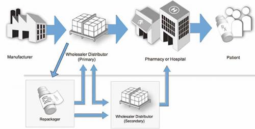 Blockchain in Pharmaceutical Market'