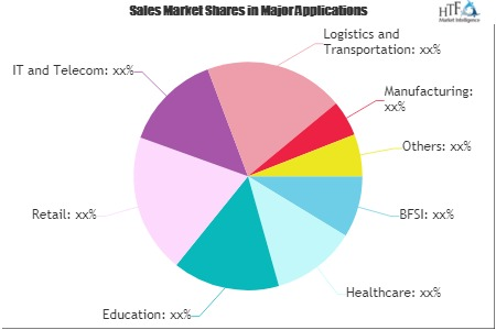 Digital Business Transformation Market'