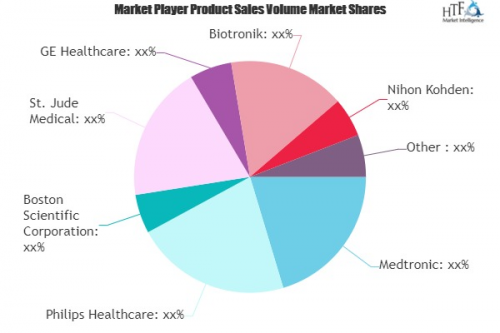 Remote Patient Monitoring (RPM) System Market'