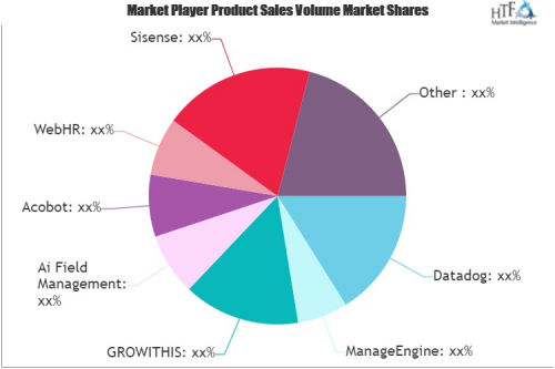 Artificial Intelligence (AI) Software Market'