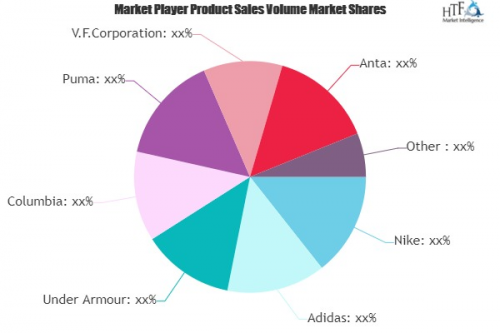 Indoor Sportswear and Fitness Apparel Market'