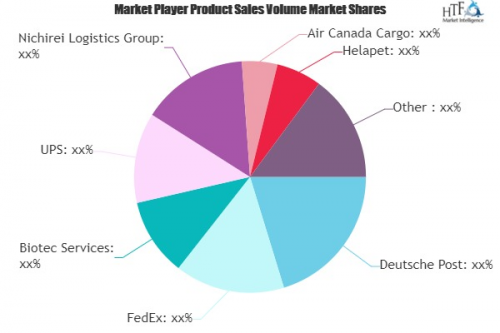 Pharmaceutical Cold Chain Market'