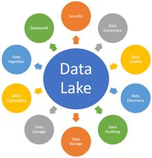 Data Lakes'