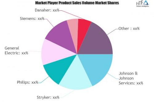 Medical Device & Accessories Market'
